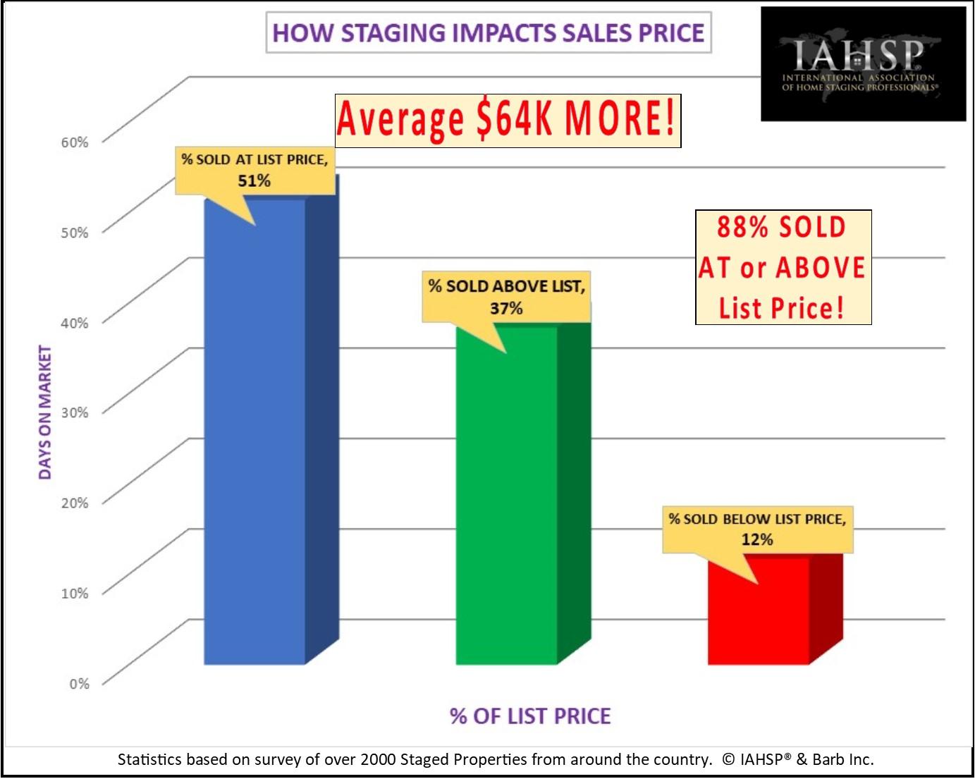 IAHSP 2018 Stats - Sales price impact